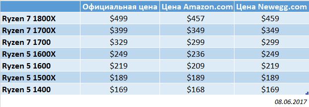 1 - AMD: не надо фантазировать — снижения цен на Ryzen не было