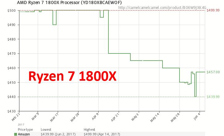 Динамика цен на Ryzen 7 1800X