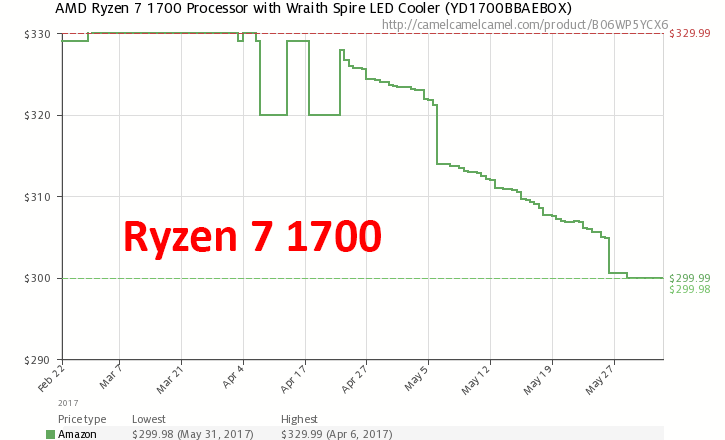 Динамика цен на Ryzen 7 1700 (на Amazon.com)