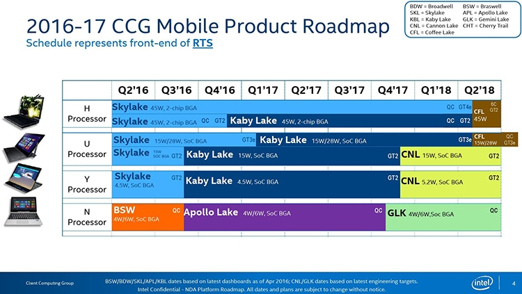 Роадмап Intel прошлого года (мобильные процессоры)