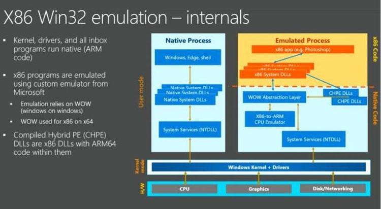 Эмуляция x86 ISA в команды ARM «свойствена» среде Windows (Microsoft)