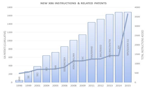 Набор команд x86 за несколько десятилетий оброс тысячами патентов