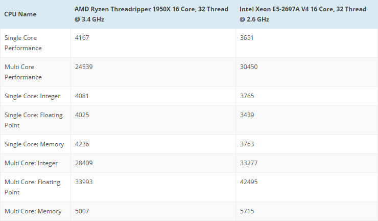 632 2 - Ryzen Threadripper 1950X: характеристики и первые тесты