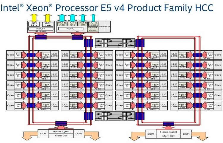 Схема внутрипроцессорных соединений в Broadwell-EP. Серым цветом выделены межкольцевые коммутаторы