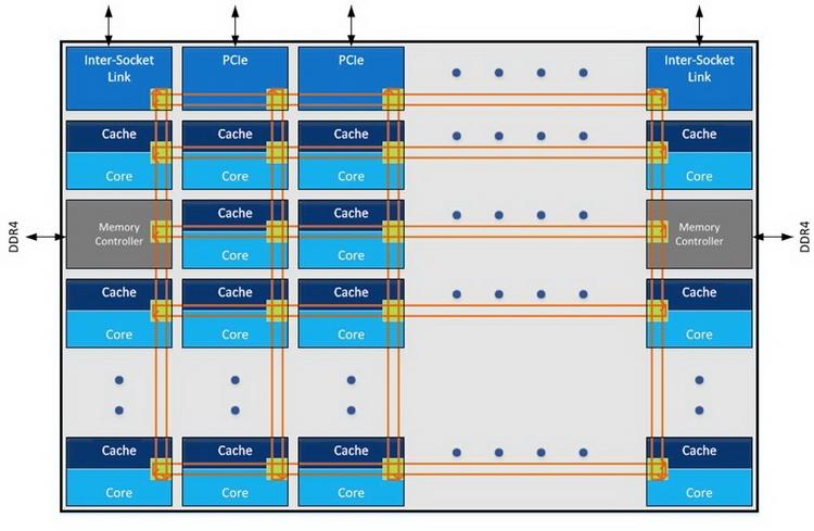 В новых решениях Intel используется одноранговая сеть