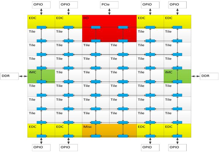 Схема сети для процессоров Knights Landing