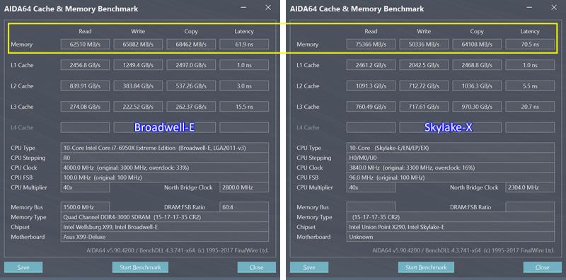 Слева – результат Broadwell-E, справа – Skylake-X. Оба процессора работают на частоте 4,0 ГГц с DDR4-3000 15-17-17-35