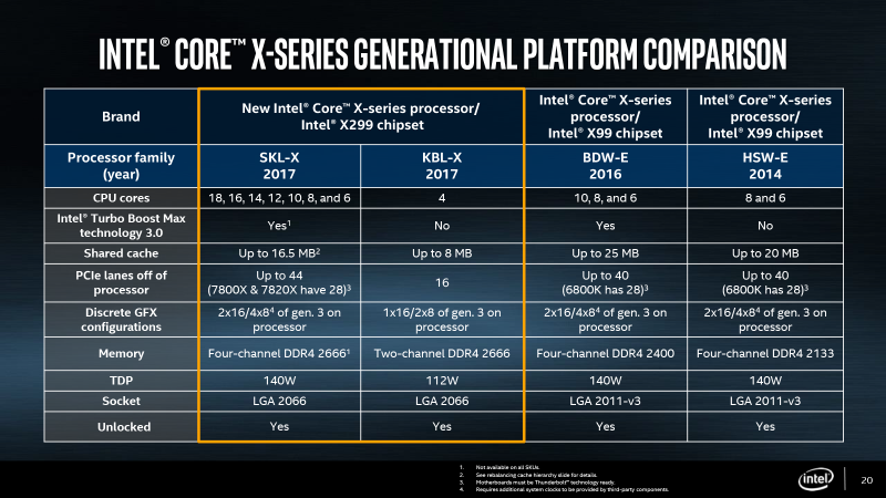 Обзор процессора Core i9-7900X: предвестник ядерной войны