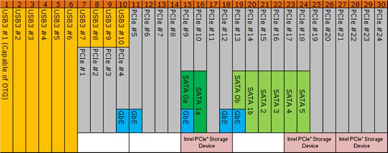 Реализация топологии HSIO