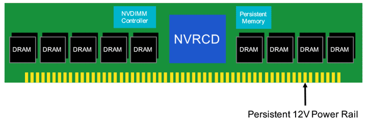 Блок-схема модуля NVDIMM и роль драйвера NVRCD в его составе (Rambus)