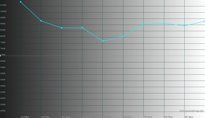LeRee Le 3, цветовая температура. Голубая линия – показатели Le 3, пунктирная – эталонная температура