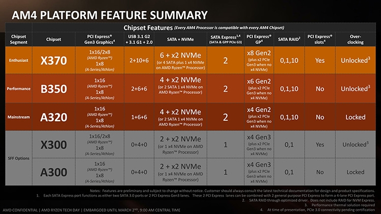 MSI готовит новые платы на чипсетах AMD A320, B350 и Intel H270