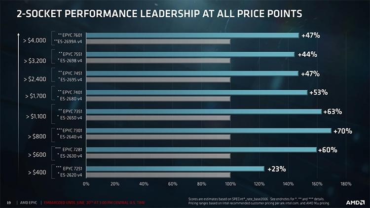 Исходные данные о ценах