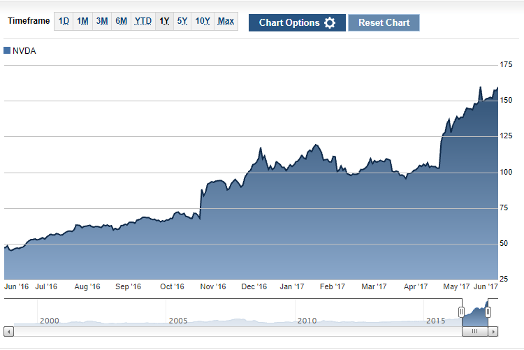 Годовой рост курса акций NVIDIA