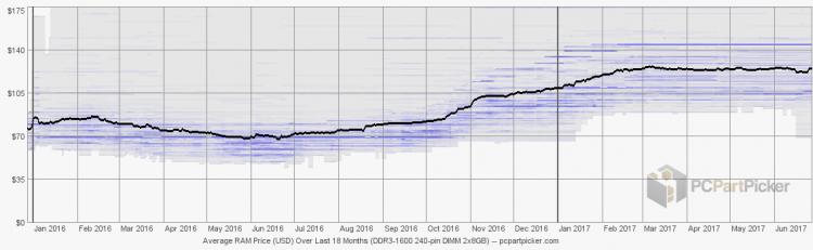Изменение средней цены на 8 Гбайт модули DDR4-2133 за последние 18 месяцев