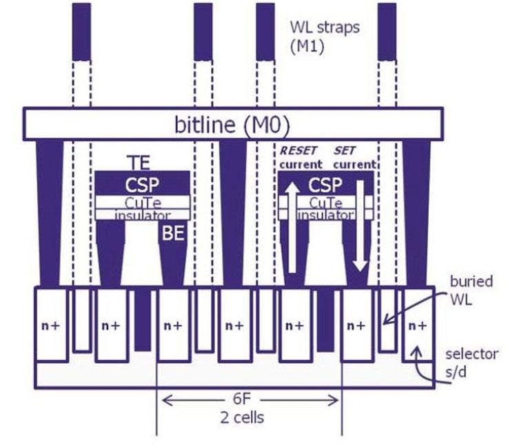 Память ReRAM Sony и Micron (структура в разрезе, изображение двух соседних ячеек)