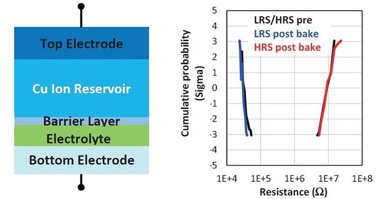 Структурная схема модернизированной ячейки ReRAM Sony