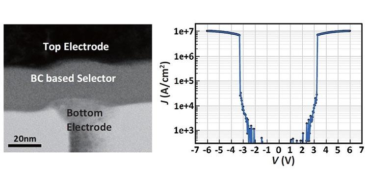 Характеристики управляющего элемента и его структура после легирования бором и углеродом