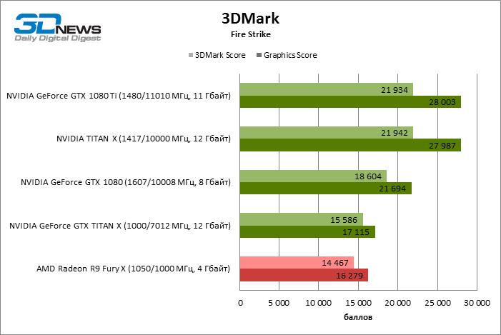График из нашего обзора GeForce GTX 1080 Ti