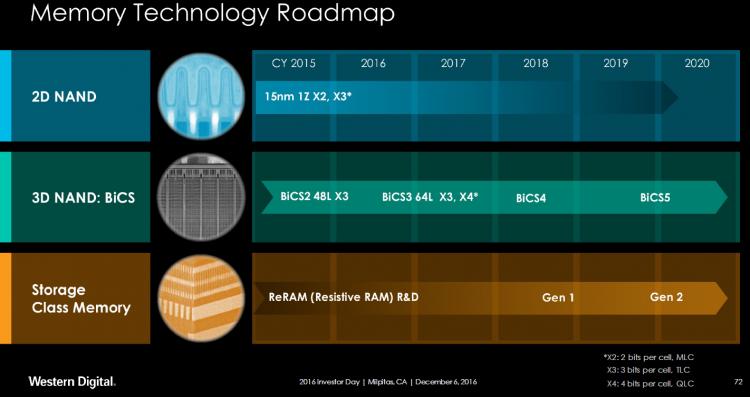 Как и Toshiba, Western Digital рассматривает возможность выпуска 3D QLC NAND в рамаках поколения BiCS3, но пока не сделала ни одного официального заявления