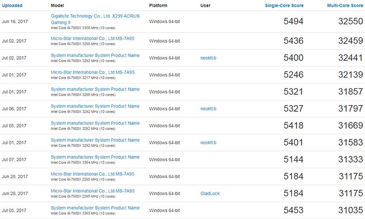 Некоторые результаты Core i9-7900X из диапазона 23 775–38 171 очко