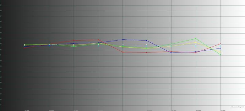 Micromax Canvas Sliver 5, гамма. Желтая линия – показатели Sliver 5, пунктирная – эталонная гамма