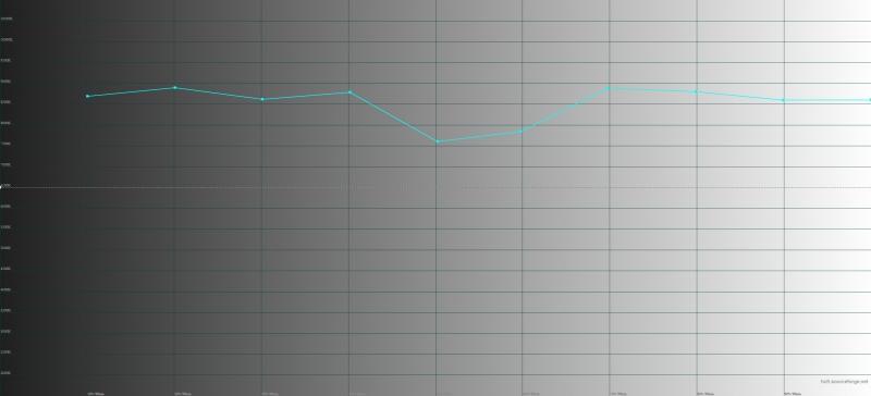 Micromax Canvas Sliver 5, цветовая температура. Голубая линия – показатели Sliver 5, пунктирная – эталонная температура