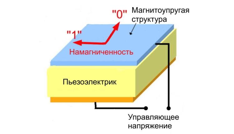 Русские  учёные поведали  оновом типе памяти для электронных устройств