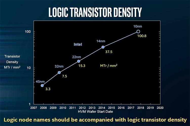 Будущий тезпроцесс позволит увеличить плотность размещения транзисторов в 2,7 раза, что создаст базу для внедрения архитектурных улучшений