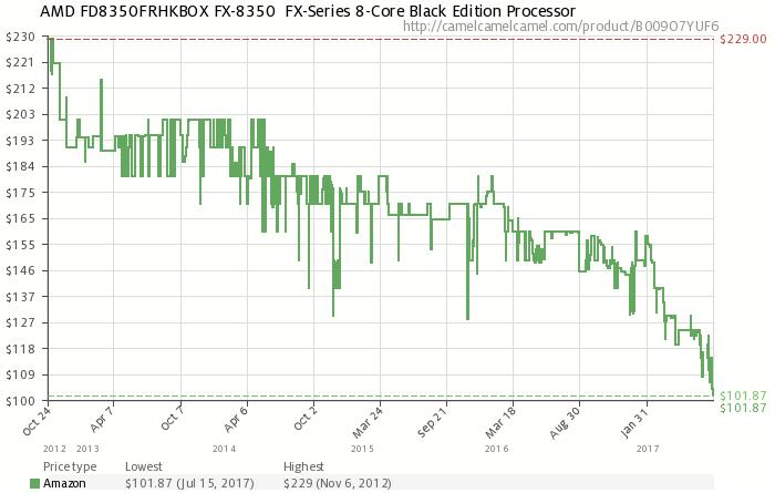 Статистика Amazon с момента начала продаж FX-8350