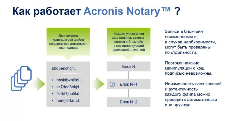 Схема работы технологии Acronis Notary, использующей Blockchain для подтверждения целостности файла и отсутствия изменений в нем с момента резервного копирования