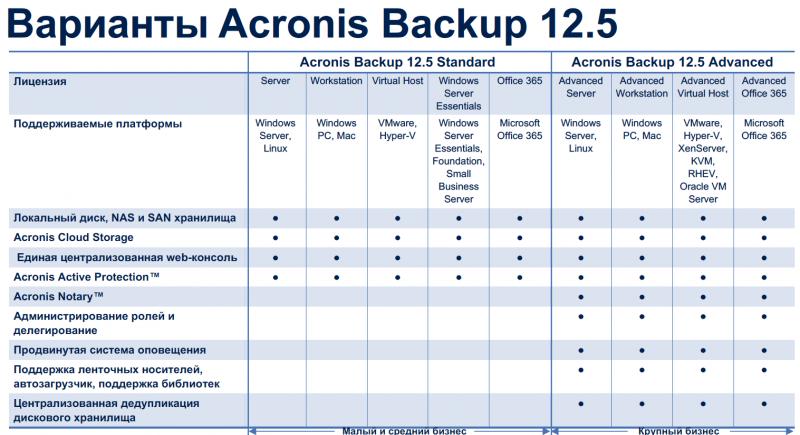 Варианты лицензирования Acronis Backup 12.5 Advanced