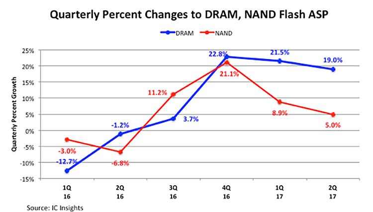 Поквартальный рост цен на чипы DRAM и NAND