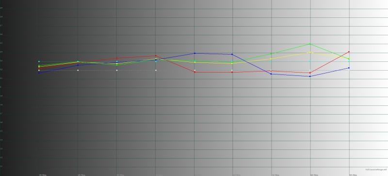 Honor 9, гамма. Желтая линия – показатели Honor, пунктирная – эталонная гамма