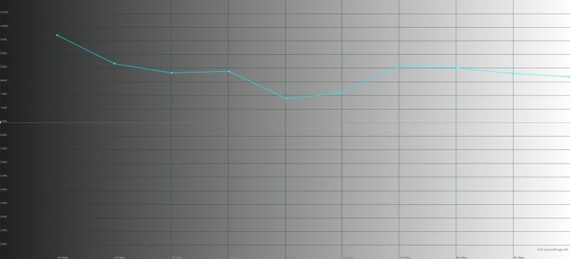 Honor 9, цветовая температура. Голубая линия – показатели Honor, пунктирная – эталонная температура