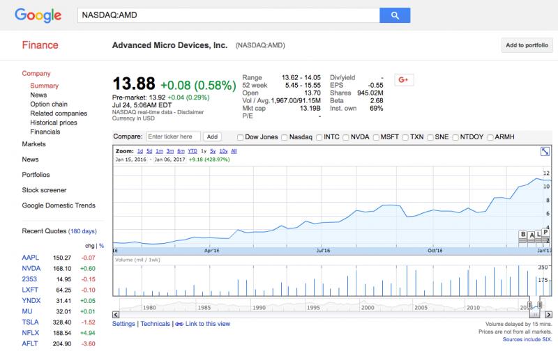 429% годовых — именно столько получили те, кто купили акции AMD за год до анонса процессоров Ryzen. У многих ли хватило на это духу после 5 лет застоя?