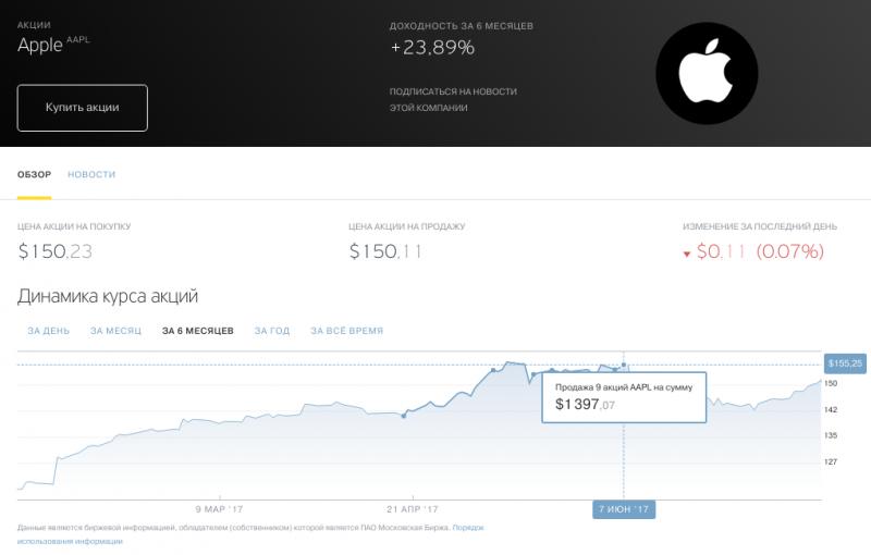 А вот Apple не показала на WWDC ничего такого, что вызвало бы оптимизм акционеров. Одна радость — я успел выйти из позиции буквально за день до коррекции