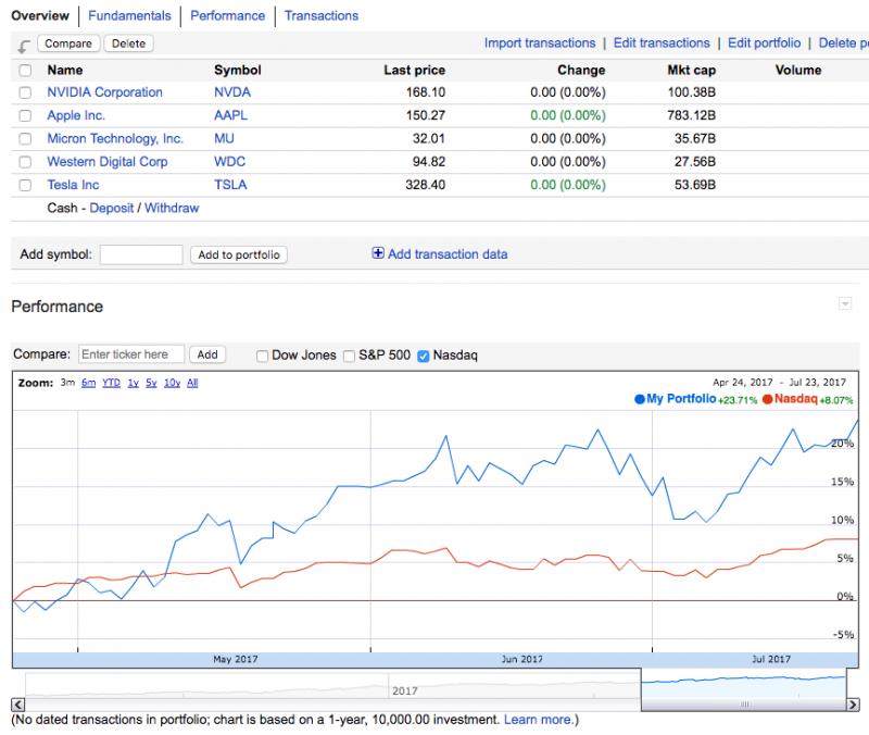 Несмотря на очевидно дилетанский, компании для портфеля я выбрал верно — вложив в них деньги я мог бы получить 23,7% дохода за три месяца, в то время как NASDAQ вырос за тот же период всего на 8%