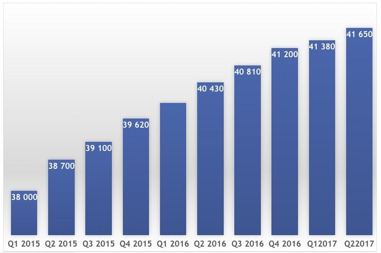Динамика поквартального роста абонентской базы платного ТВ