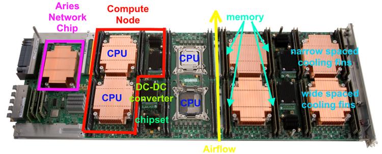 Вычислительный модуль Cray XC40