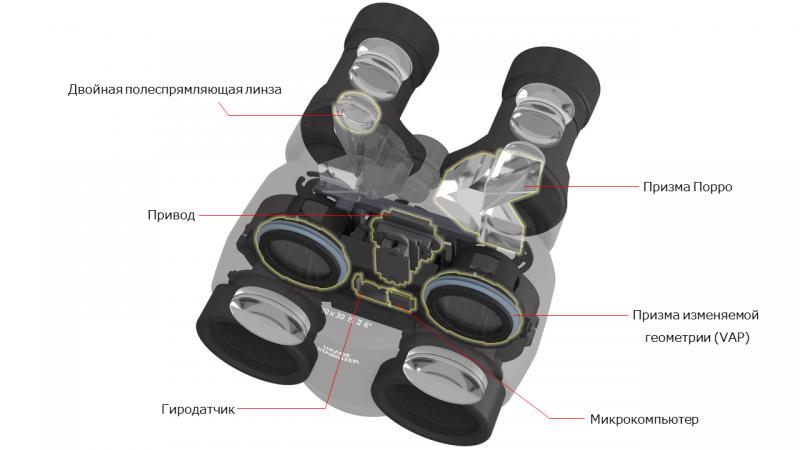 Внутреннее строение биноклей Canon с системой стабилизации изображения