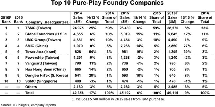 Samsung обещает захватить до четверти рынка контактных чипов