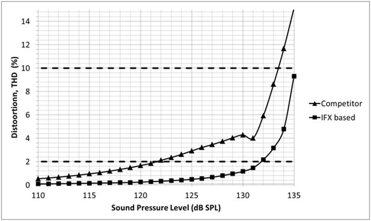 Сравненние коэффициента гармонических искажения новых MEMS-микрофонов Infineon с конкурирующей продукцией (http://electronicsmaker.com)