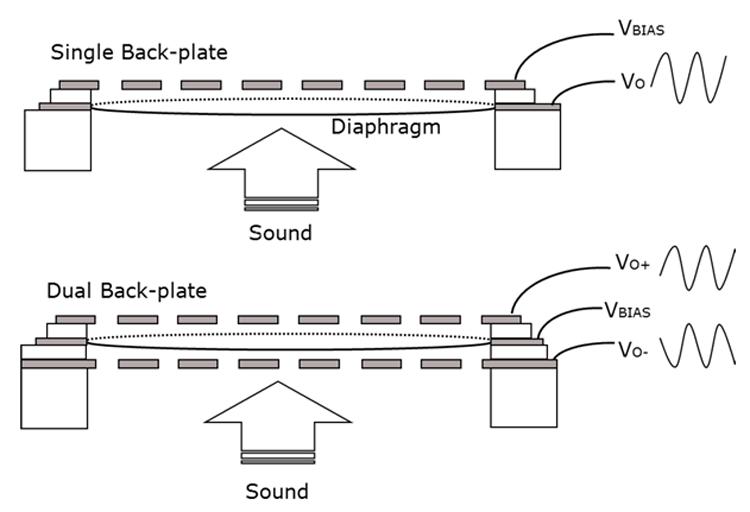 «Классическая» схема конденсаторного микрофона и схема микрофона Infineon с двумя электродами (http://electronicsmaker.com)