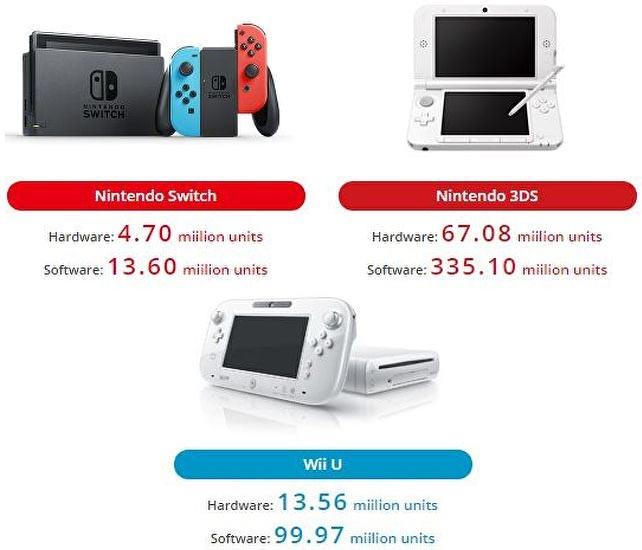 Nintendo: Switch уже продалась тиражом 4,7 млн, Mario Kart — 3,5 млн, Arms — 1,2 млн
