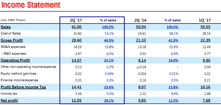 Общие показатели (Samsung)