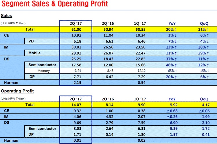 Разбивка финансов по категориям прдуктов (Samsung)