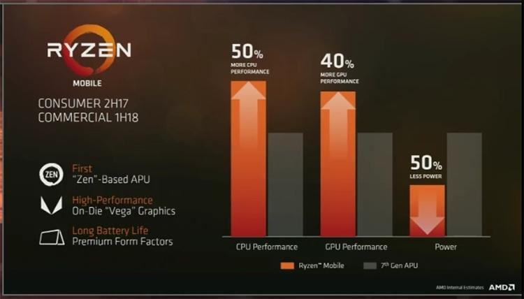 Бюджетные процессоры AMD— Ryzen 3 появились вреализации