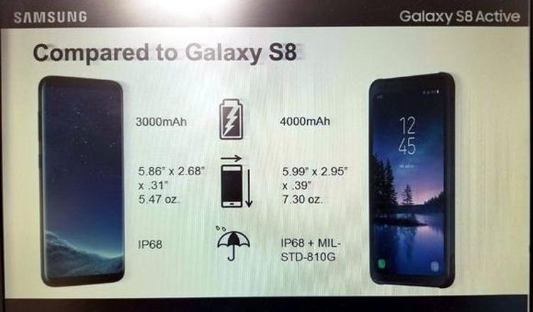 Раскрыты детальные характеристики Самсунг Galaxy S8 Active