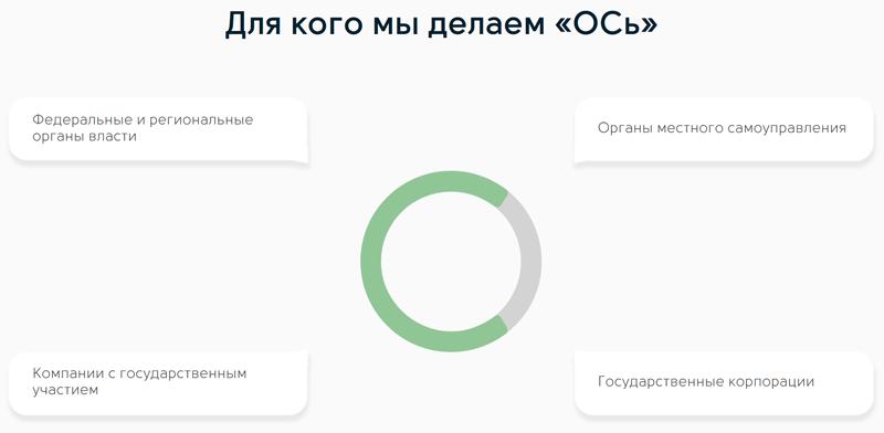 Отечественная операционная система «ОСь» создана с прицелом на государственный сектор